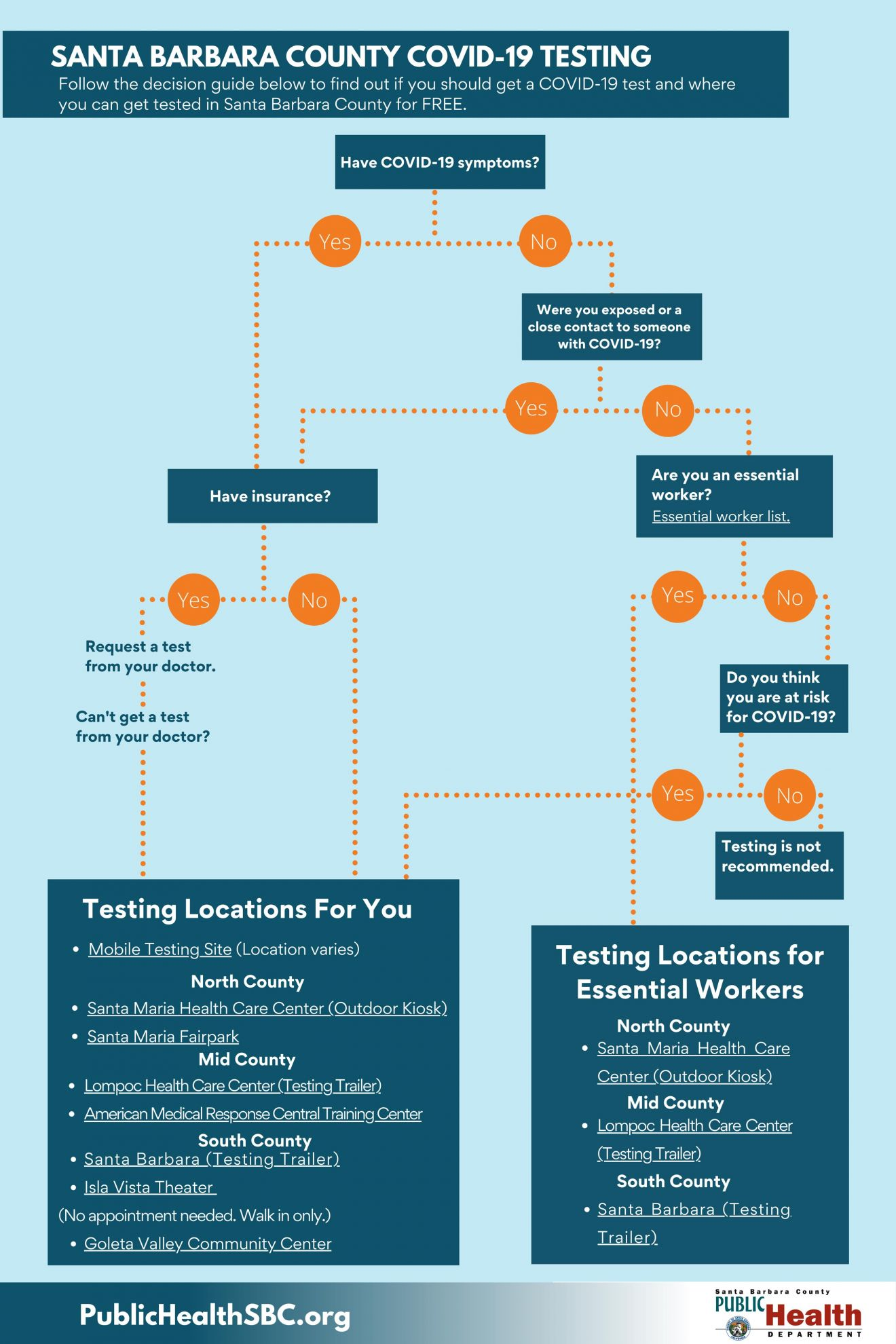 Flow chart for COVID testing