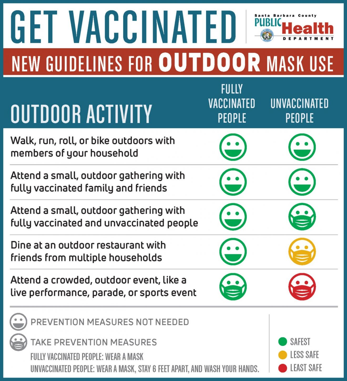 outdoor mask guidelines from Public Health