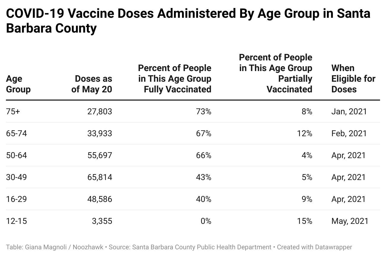 Table of vaccination doses by age group