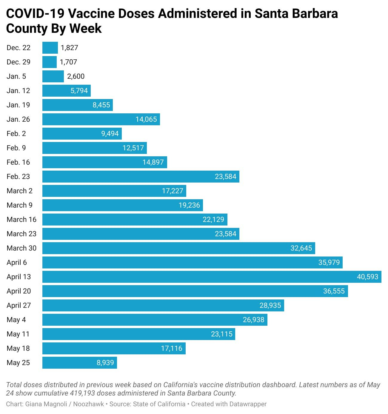 Graph of vaccination doses by week