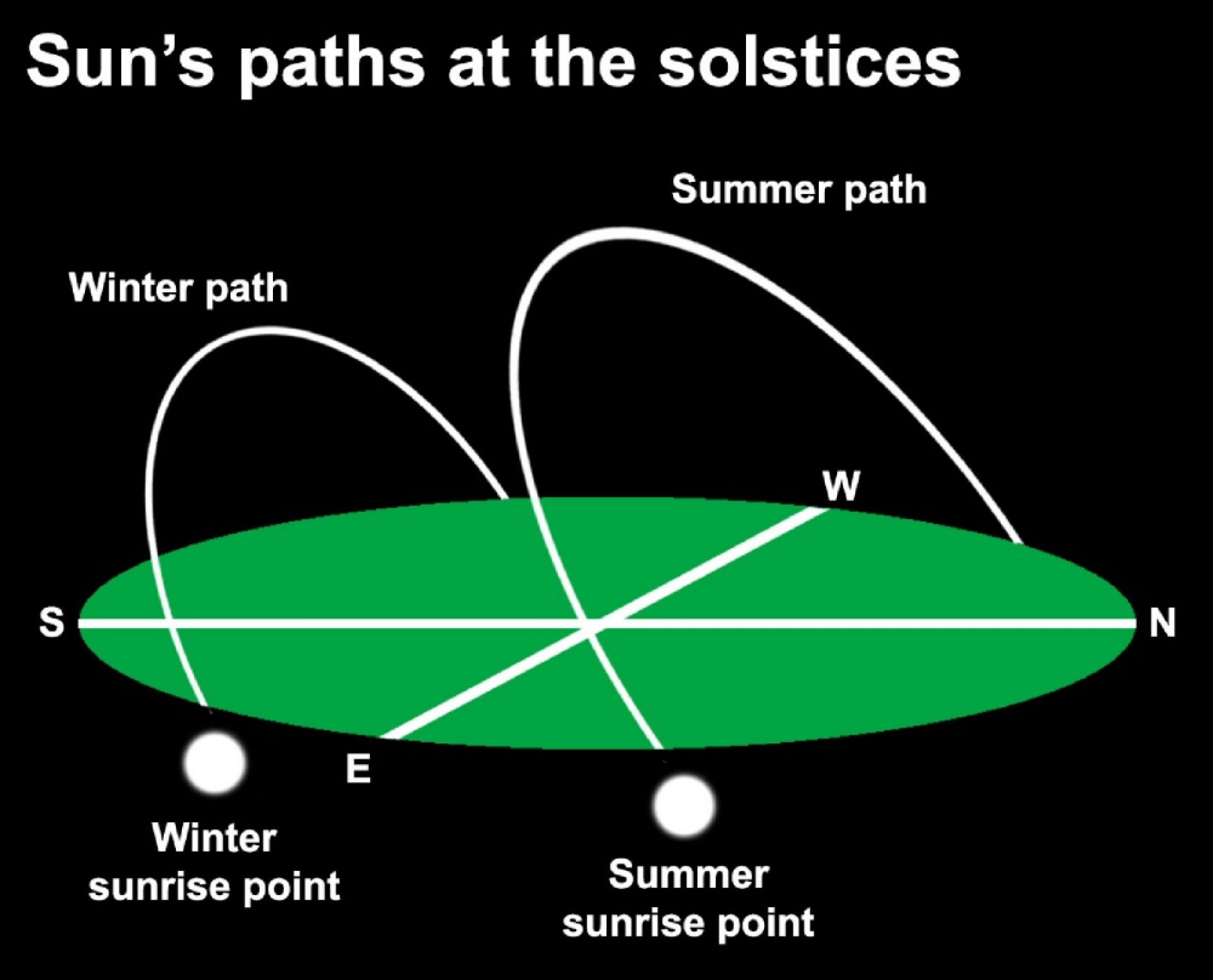 diagram of a spring solstice dennis mammana spring turns to summer  and how homes  dennis mammana spring turns to summer