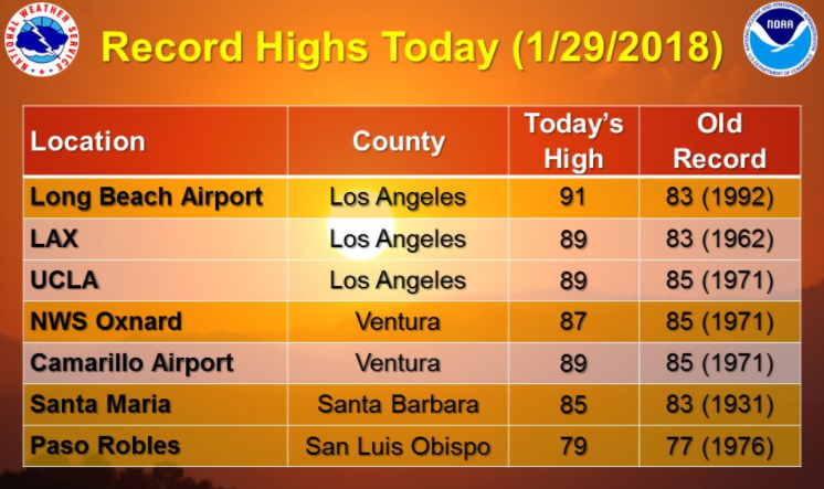Santa Maria and other cities beat heat records Tuesday, according to the National Weather Service.