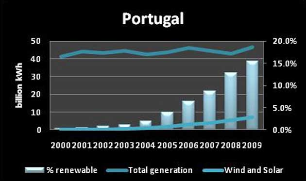 Figure 2. Portugal's electricity sector transformation, 2000-09