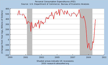Personal Consumer Expenditures, December 2009