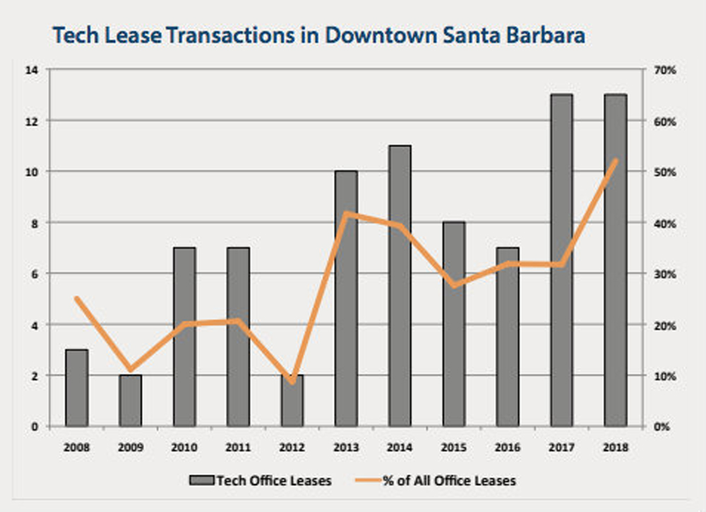 Tech lease transactions in downtown Santa Barbara