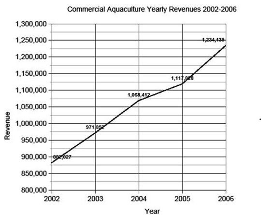 In the United States, commercial aquaculture revenue increased about 40 percent from 2002 to 2006