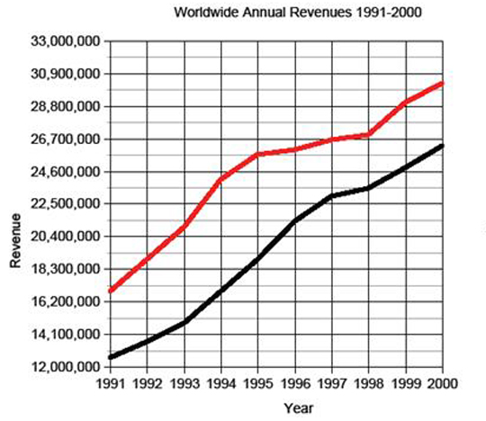 From 1991 to 2000, global revenue from aquaculture production increased significantly
