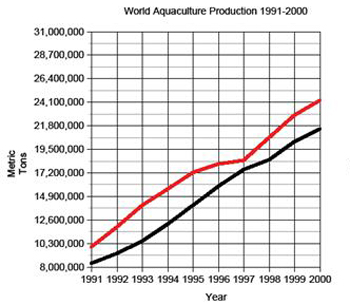 From 1991 to 2000, global onshore and offshore aquaculture production grew dramatically from 1991 to 2000 to keep up with consumer demand