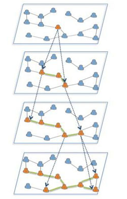 The graphic shows information propagation over multiple time slices, or points, on a network. The goal of the project is to find, model and predict such phenomena in heterogeneous evolving networks.