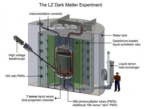 <p>This diagram shows a cross section of the LUX-Zeplin experiment, which when constructed will be the largest dark matter detector in the world, holding 7 tonnes of liquid xenon.</p>