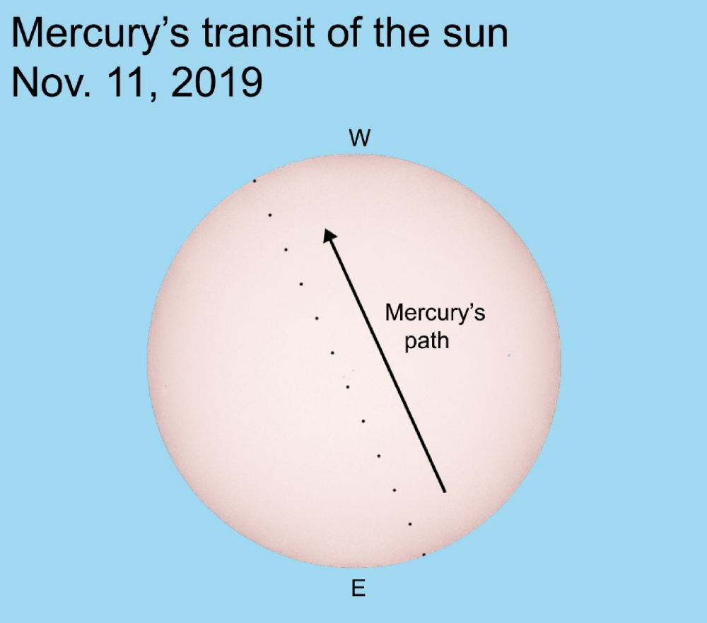 Our Island Universe: Transit of Mercury