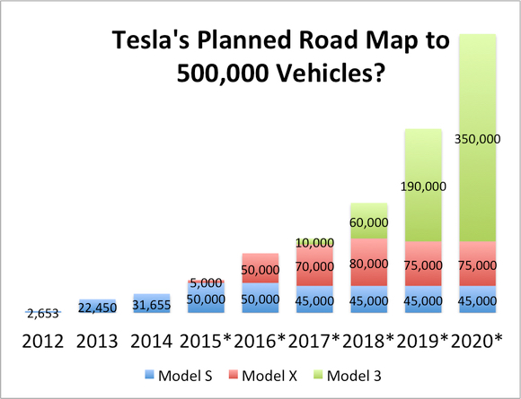 Possible Tesla sales growth by 2020.