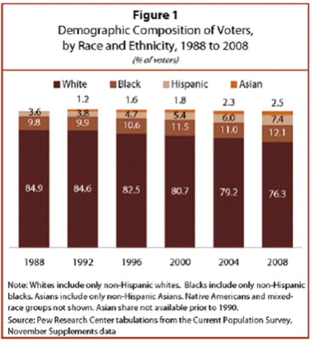 Pew Research Center analysis of changing electorate demographics.