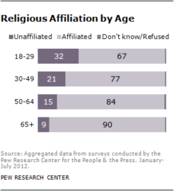 Pew Research Center's findings on religious affiliation.