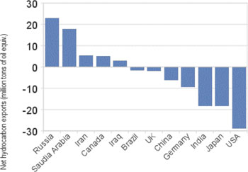 Net hydrocarbon exports of selected countries — million tons of oil equivalent.