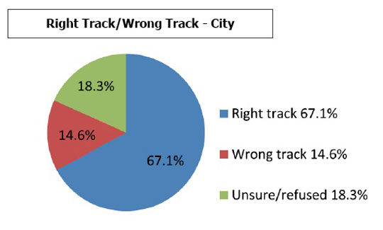 Probolsky Research-Right Track/Wrong Track