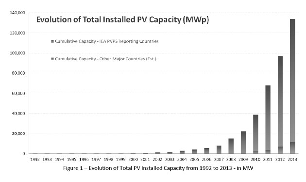 Global solar PV capacity, annual and cumulative (International Energy Agency data)
