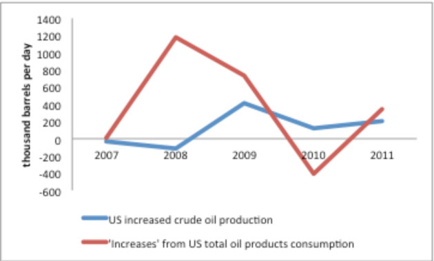 Comparing incremental U.S. reductions in oil consumption with incremental increases in oil production.