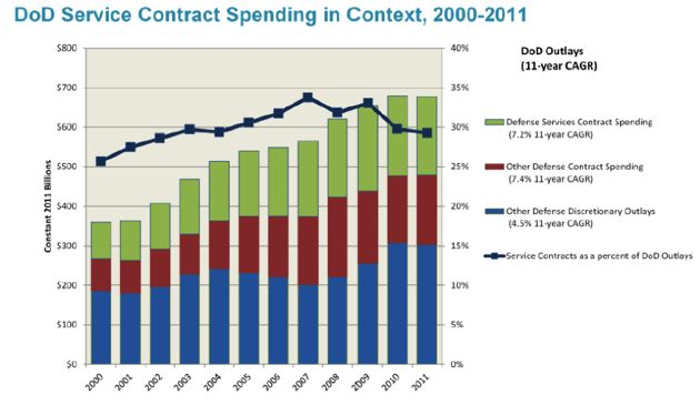 Defense Department spending on defense contractors ...