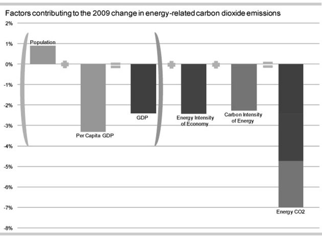 Sources of U.S. greenhouse gas emissions reductions in 2009.