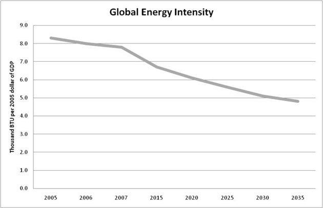 Projected global energy intensity.