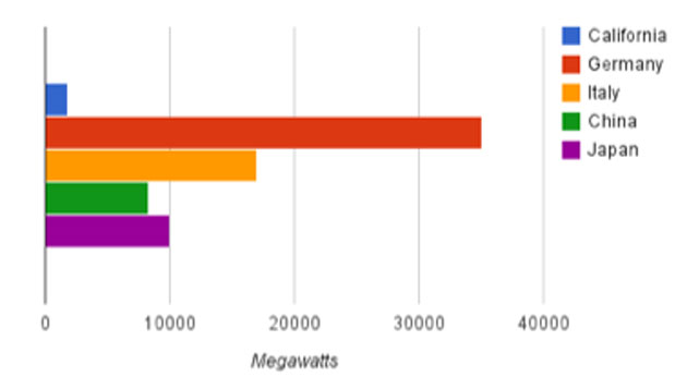 Comparing solar installations over the last decade in different jurisdictions. (Source: various)