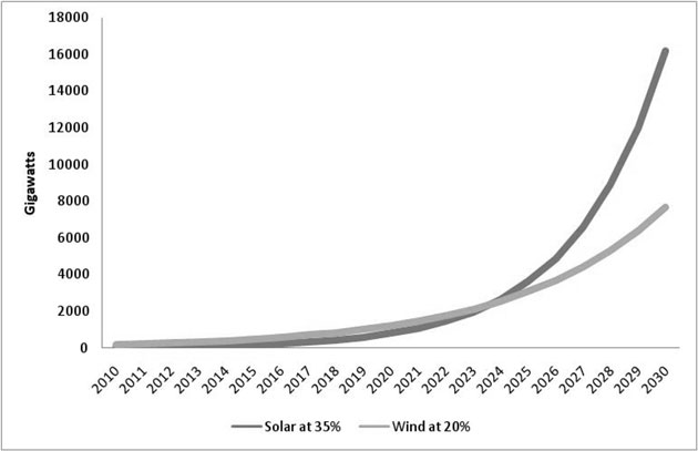 Comparing wind and solar growth projections.