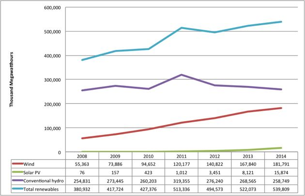 Figure 4: Renewable electricity production in the United States. (EIA Electric Power Monthly graphic)