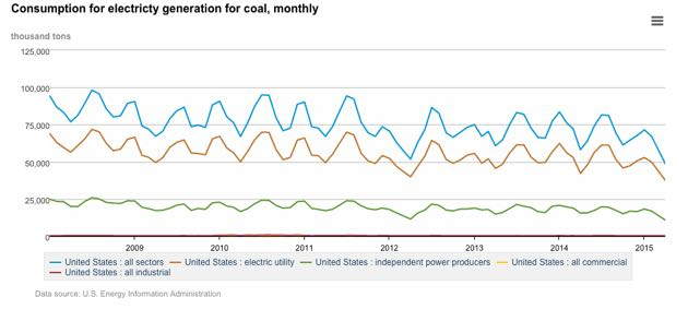 Figure 2: Coal electricity production in the United States. (U.S. Energy Information Administration graphic)
