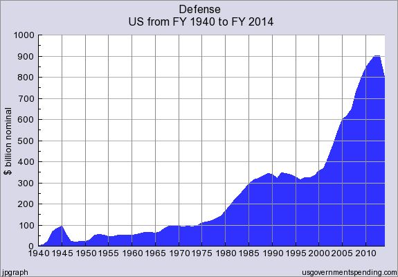 Military budgets in nominal dollars. (Source: USgovernmentspending.com)
