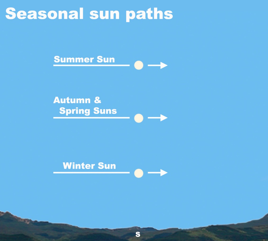 View the seasonal sun paths after dark this week.