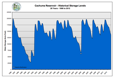 This chart show Lake Cachuma levels for the last 26 years. (Source: Santa Barbara County Public Works)