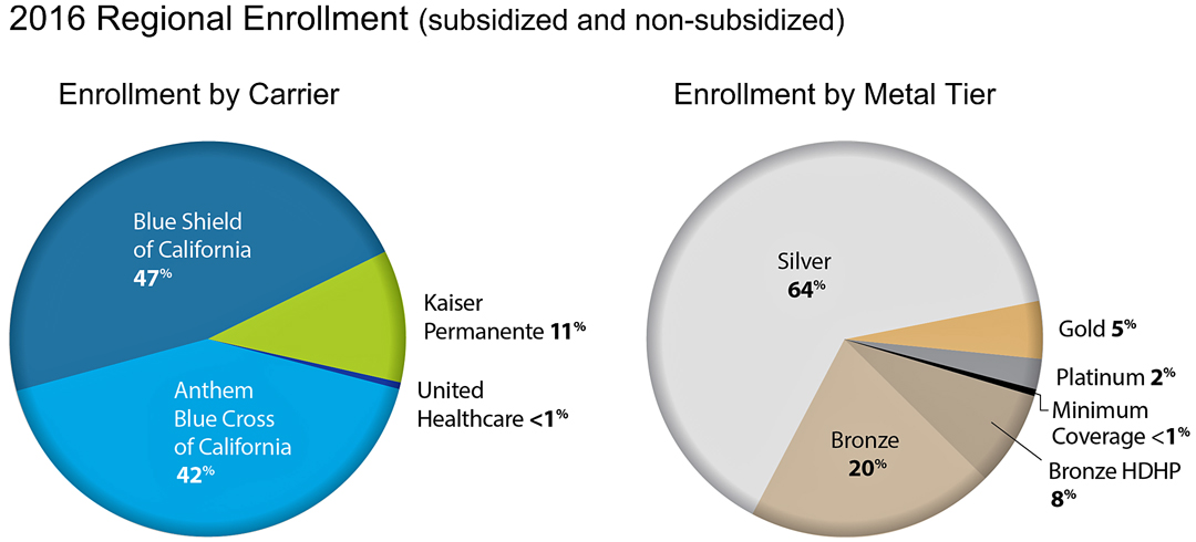 The 2016 breakdown of Covered California consumers in the Central Coast region shows 64 percent of people signed up for silver plans, the second-lowest cost tier, and 20 percent enrolled with bronze plans, the lowest-cost tier for health insurance.