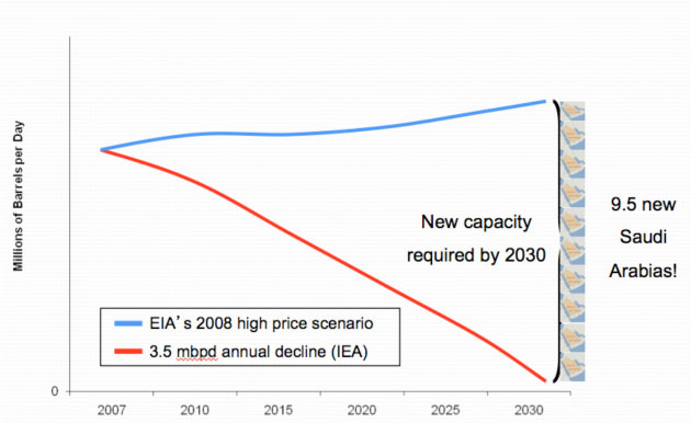EIA and IEA projection of future oil supply and demand.
