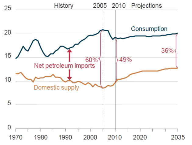 Historical and projected U.S. oil supply and demand, millions of barrels per day, including, natural gas liquids, biofuels and other nonpetroleum liquids.