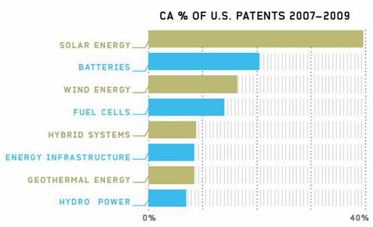Figure 4. California's share of green-tech patents as percentage of U.S. total.