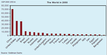 Goldman Sachs projections of global economic growth by 2050.