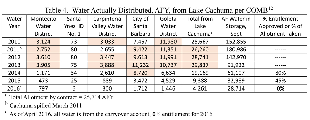 Deliveries from Lake Cachuma weren't cut back until 2014, when the lake was at 33-percent capacity and Santa Barbara County water agencies declared drought emergencies.