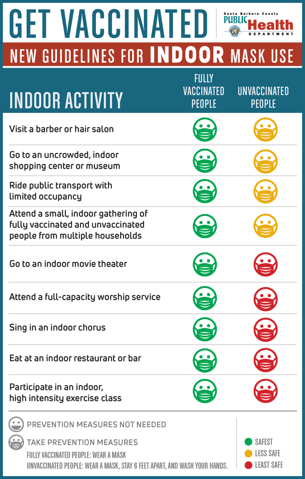 indoor mask guidelines from Public Health