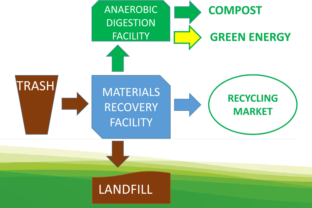 The Tajiguas Landfill Resource Recovery Facility model shows incoming trash being sorted into landfill refuse, recyclables and organic material.