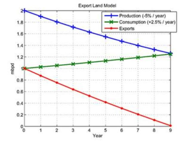 Jeffrey Brown and Samuel Foucher's Export Land Model.