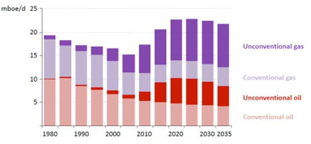 World Energy Outlook 2012 forecast for oil and natural gas production.