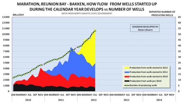 Oil analyst Rune Likvern on Bakken formation oil production.