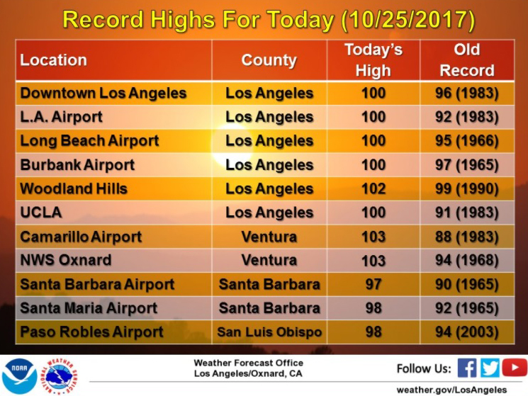 The National Weather Service reported record-breaking heat for Santa Barbara and Santa Maria Wednesday, along with cities in San Luis Obispo, Ventura and Los Angeles counties.